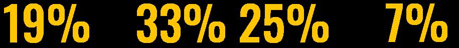 economics diversity percentages v4