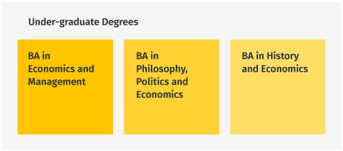 The three undergraduate courses the department offers