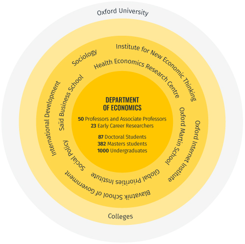 Image of all the different types of student and staff found at the department, and the many connected Oxford departments within the wider university